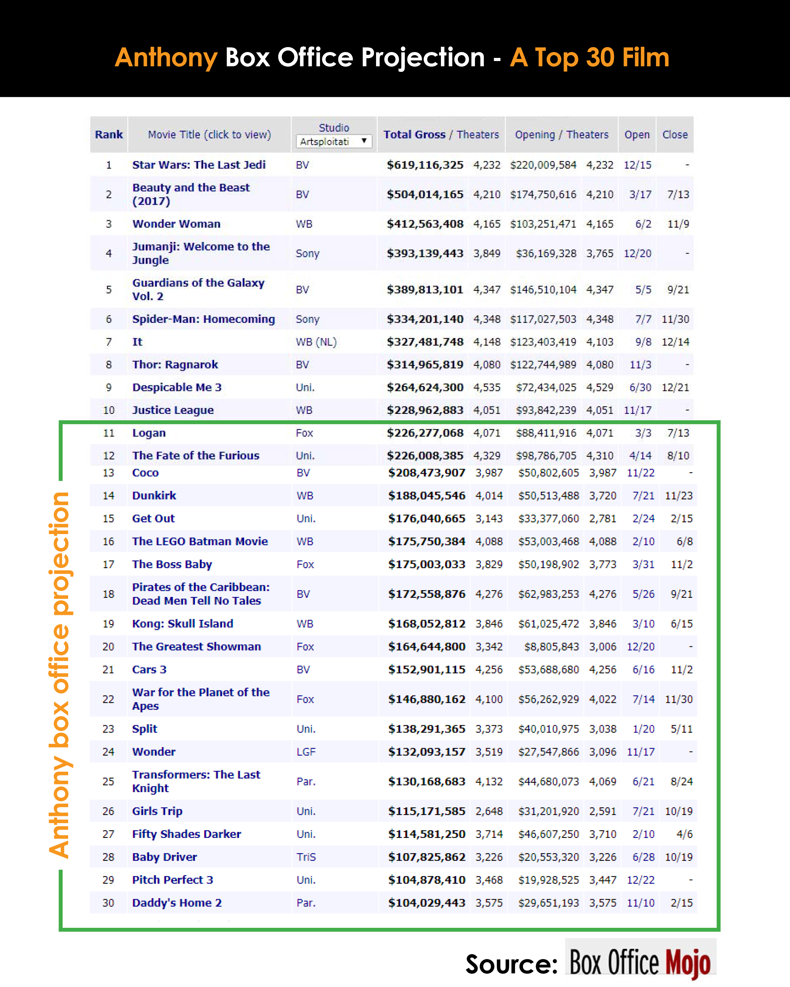 Box-Office-Projection