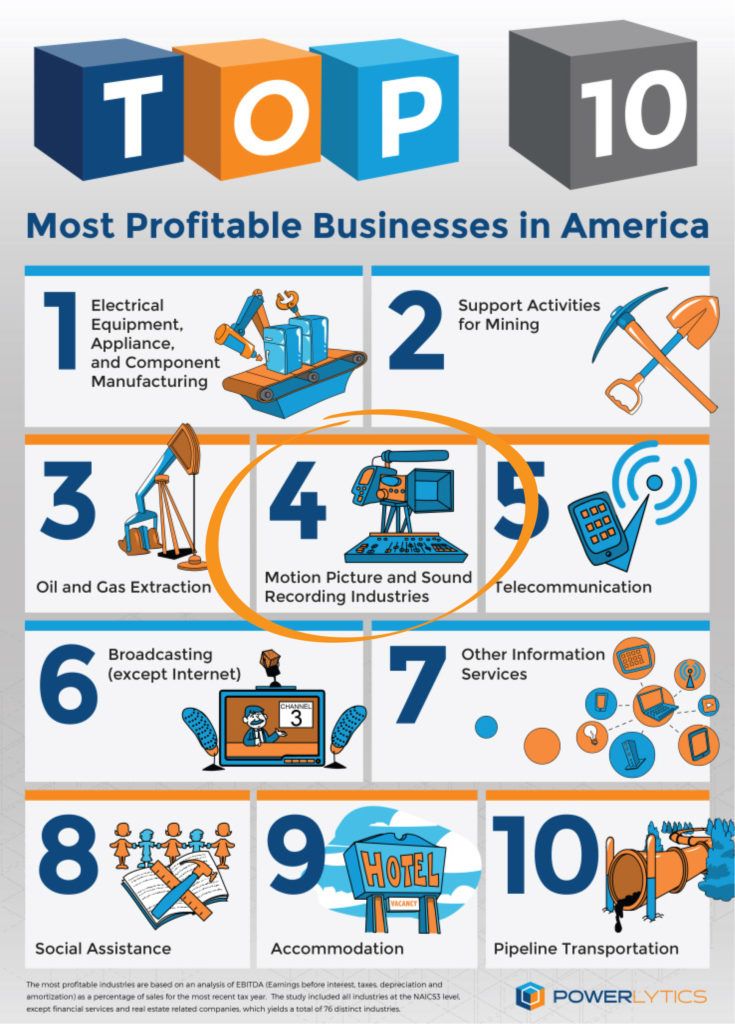 most profitable businesses in america