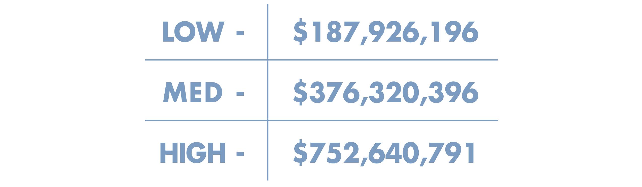Potential Revenue