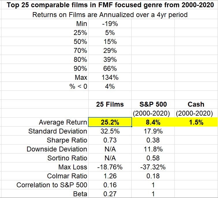 Top 25 comparable films in FMF genre graph 25.2% annual return